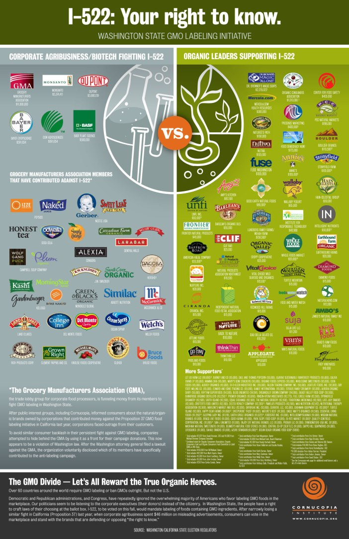 corporations against organic