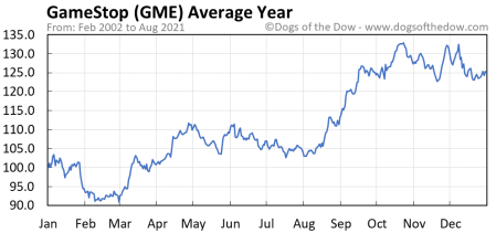 gamestop stock price history charts gme dogs of the dow