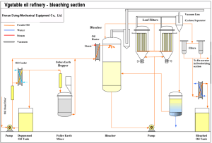 What does refinery equipment list need ?_Cooking oil