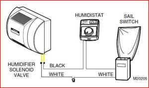 Need help diagnosing Honeywell HE360 humidifier andor