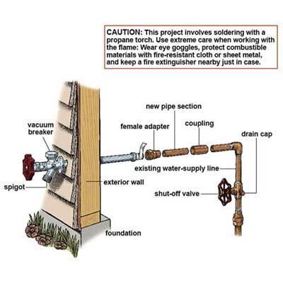 external faucet woodford model 17