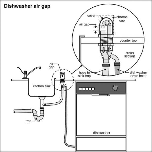 Undercounter Dishwasher Vent Doityourself Com Community Forums