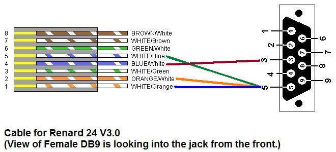 rs wiring diagram db images db serial connector wiring rs232 to rs485 wiring diagram the on  sc 1 st  BENDOTRONS | Wiring Diagram : rs232 to rs485 wiring diagram - yogabreezes.com