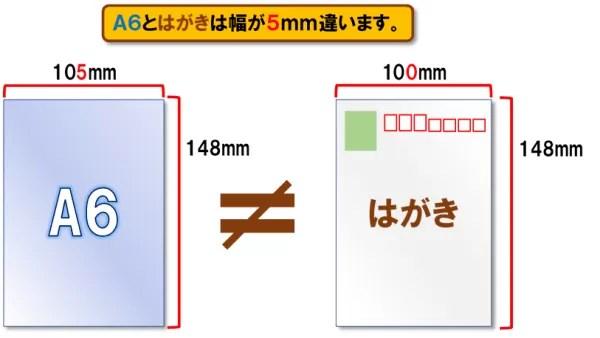 用紙の種類とサイズ