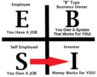 Definisi Investasi Based Cashflow Quadrant