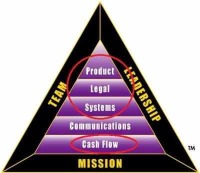 segitiga-b-i-non-komunikasi