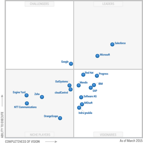 Magic Quadrant for Enterprise Application Platform as a Service, Worldwide