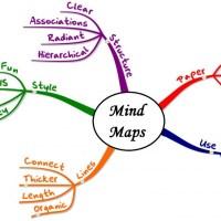 Elmetérkép: Mind map - Hogy micsoda?