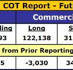 Lightning-Fast COT Reversal: Now Fairly Bearish For Gold And Silver