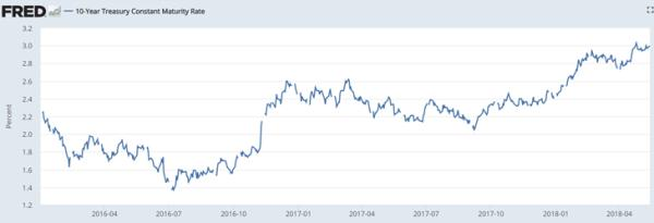 10 year Treasury yield number that ends this cycle