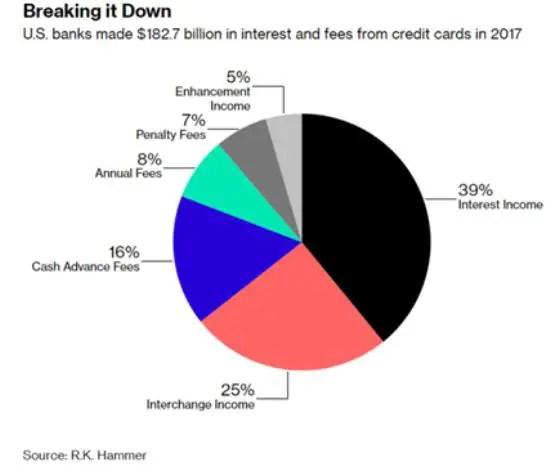 credit card income streams