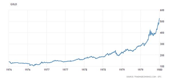 inflation is back part 5 gold 1970s
