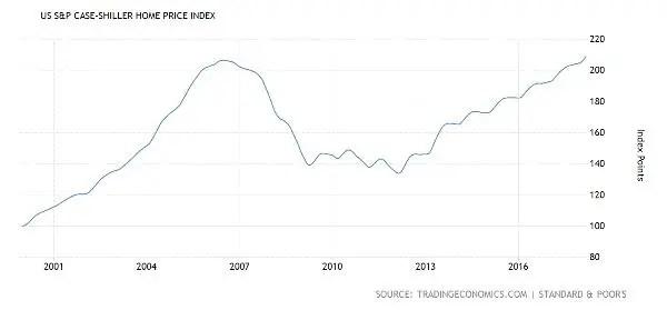 Case Shiller housing bubble