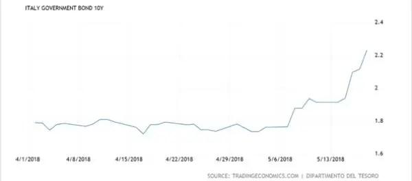Italy 10-year bond yield