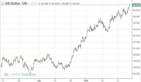 US dollar emerging market chaos