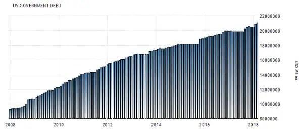 US debt Argentina