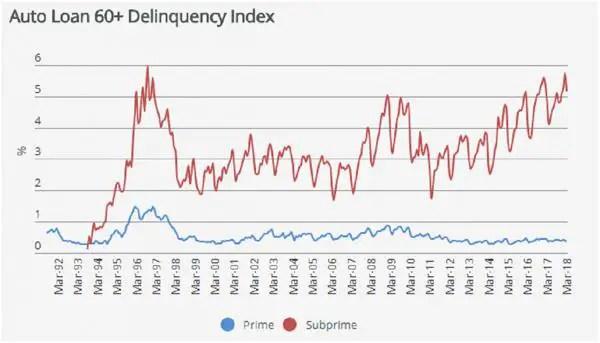 auto loan delinquencies subprime auto loans