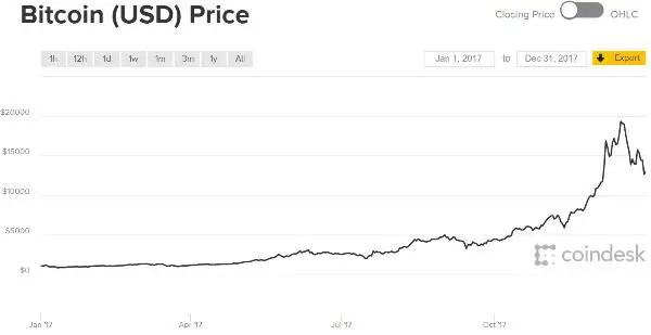 bitcoin 2017 gold bitcoin