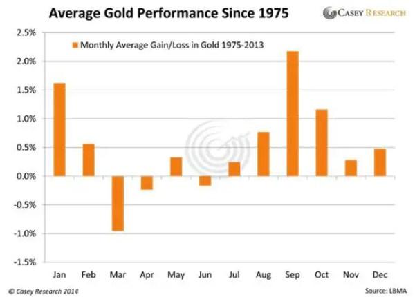 gold average monthly gain precious metals