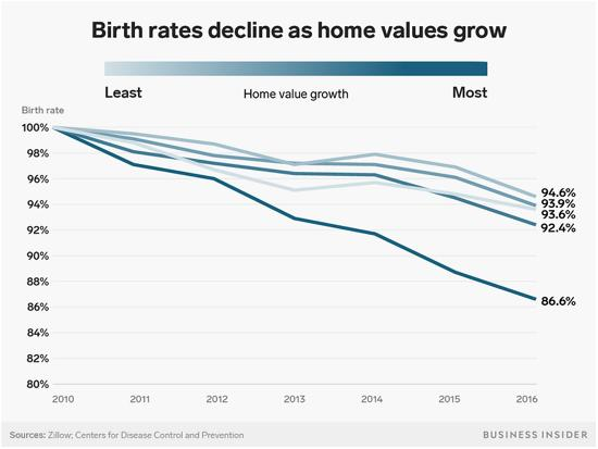Home prices and birth rates renters