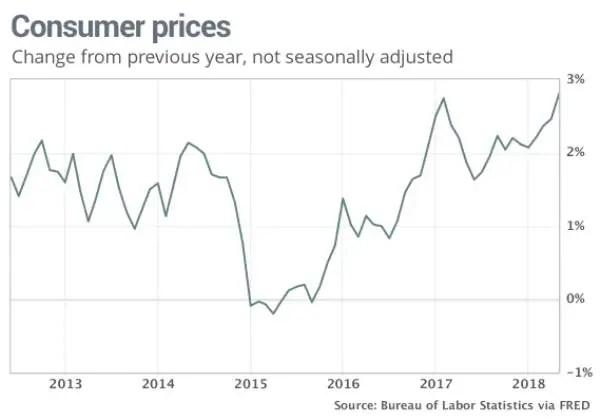US consumer price index CPI
