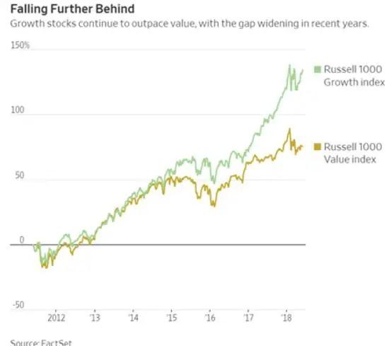 value versus growth value investors