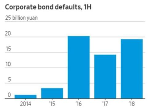 China corporate bond defaults