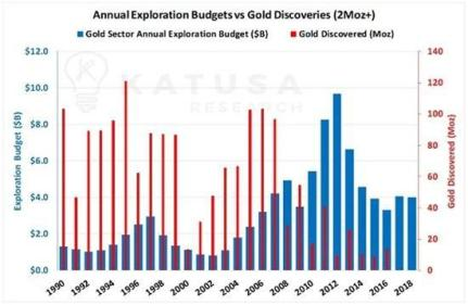 gold exploration vs discovery junior gold miners