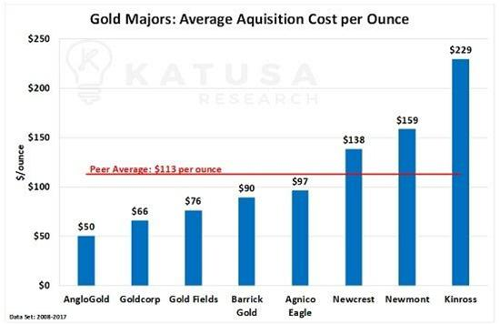 gold reserves acquisition cost junior gold miners