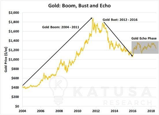 gold price echo junior gold miners