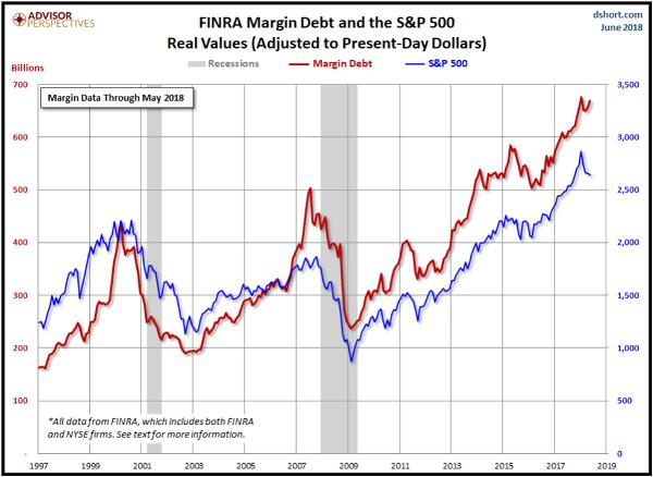 margin debt gold mining stocks