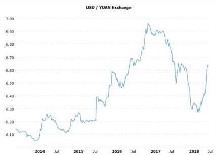 Chinese yuan trade war