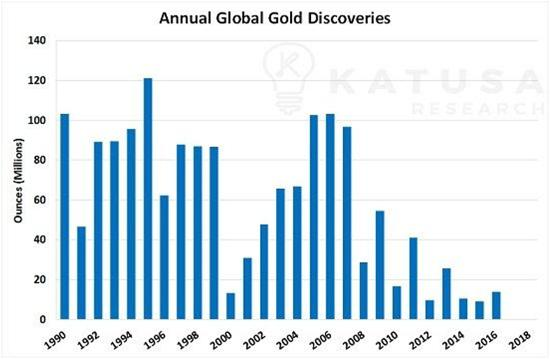 gold discoveries silver is better than gold