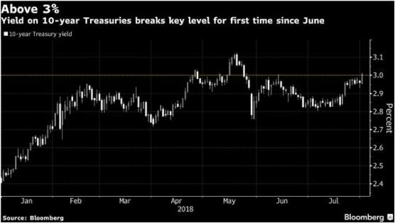 10-year Treasury note yield new age fiscal