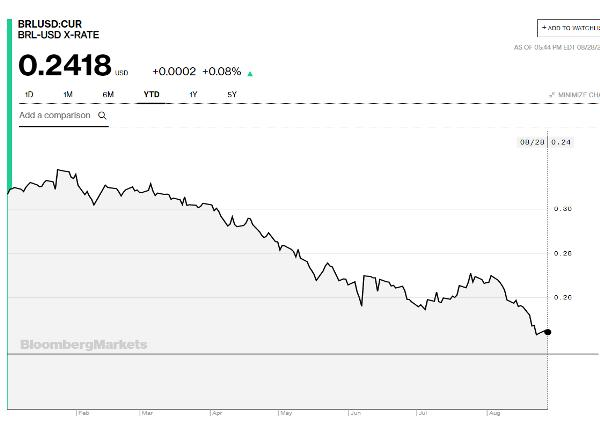 Brazilian real to USD emerging market bailout