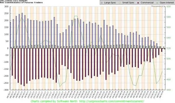 Gold COT report chart speculators