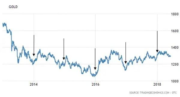 gold seasonality gold's price