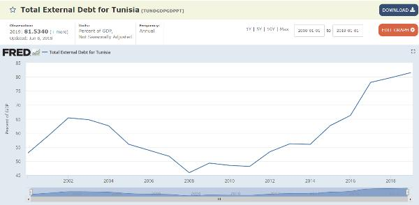 Tunisia external debt