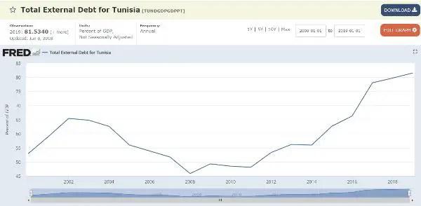 Tunisia external debt