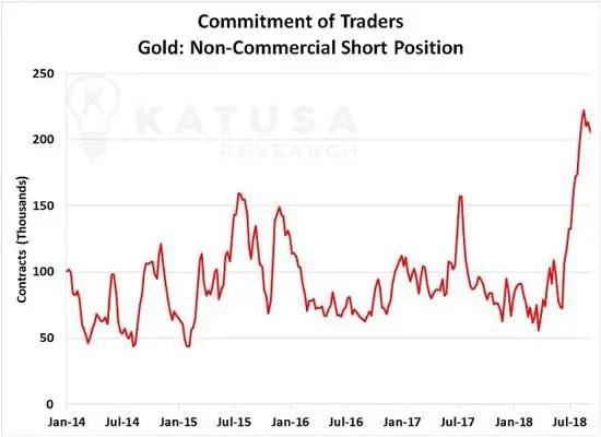 Gold COT Katusa