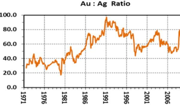 Gold/silver ratio in 2008