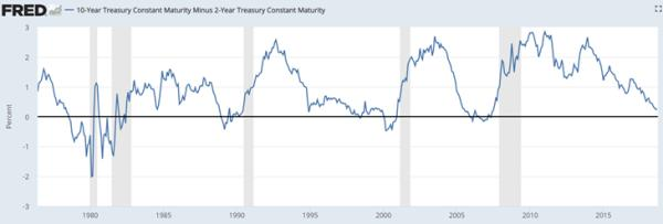 yield curve Fed's in a box
