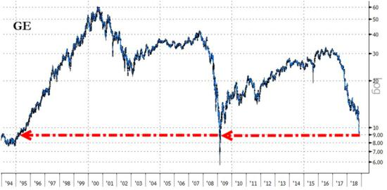 GE price oil GE
