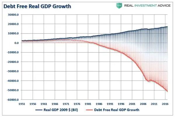 US growth and debt panic