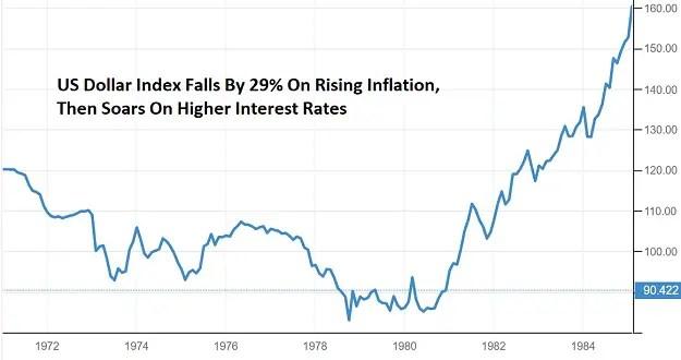 USD index 1971 - 1984 10-year Treasury yield