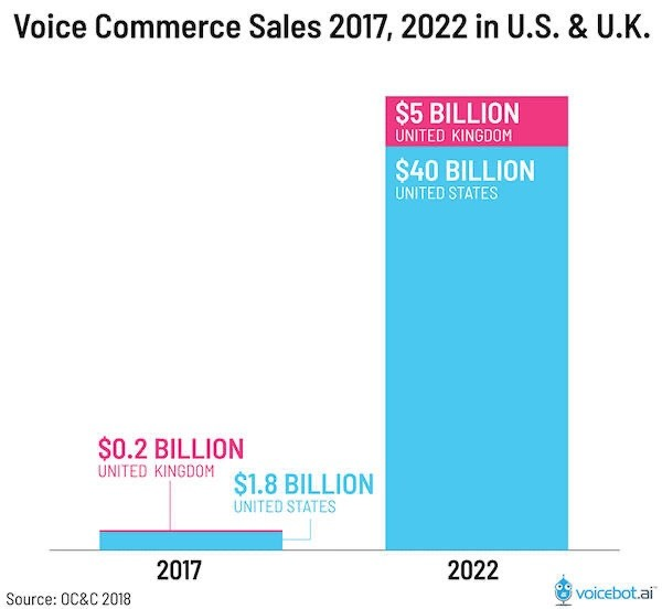 Some Voice Search Statistics that will prepare you for the Voice Search