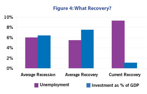 Figure 4: What Recovery?