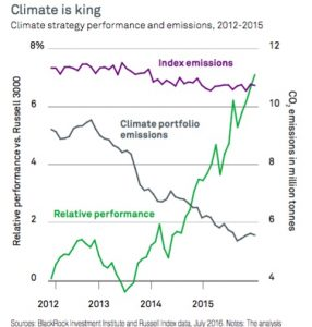 br-climate-index