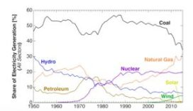 us-energy-total