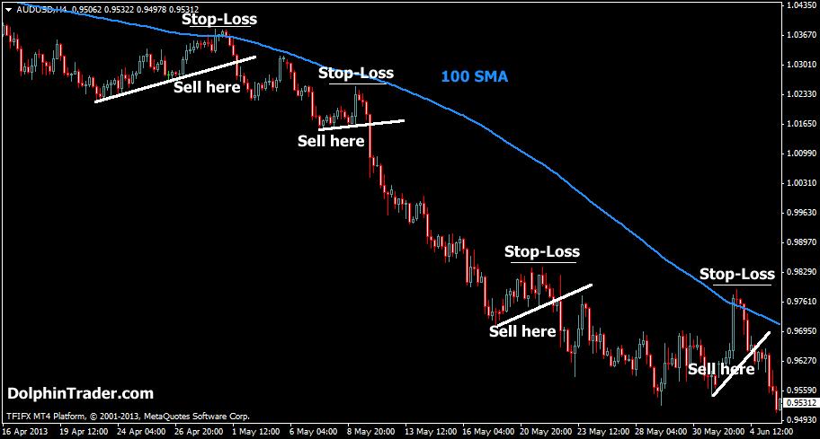 sma-strategy-trendline2